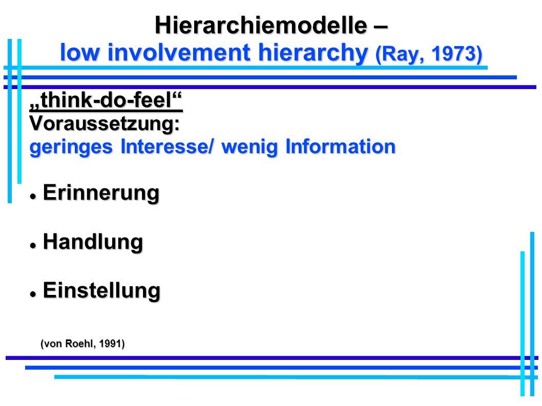 Hierarchiemodelle – low involvement hierarchy (Ray, 1973) think-do-feelVoraussetzung: geringes Interesse/ wenig Information Erinnerung Erinnerung Hand