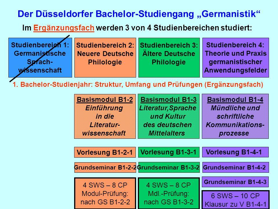 Der Düsseldorfer Bachelor-Studiengang Germanistik Im Ergänzungsfach werden 3 von 4 Studienbereichen studiert: Studienbereich 1: Germanistische Sprach-