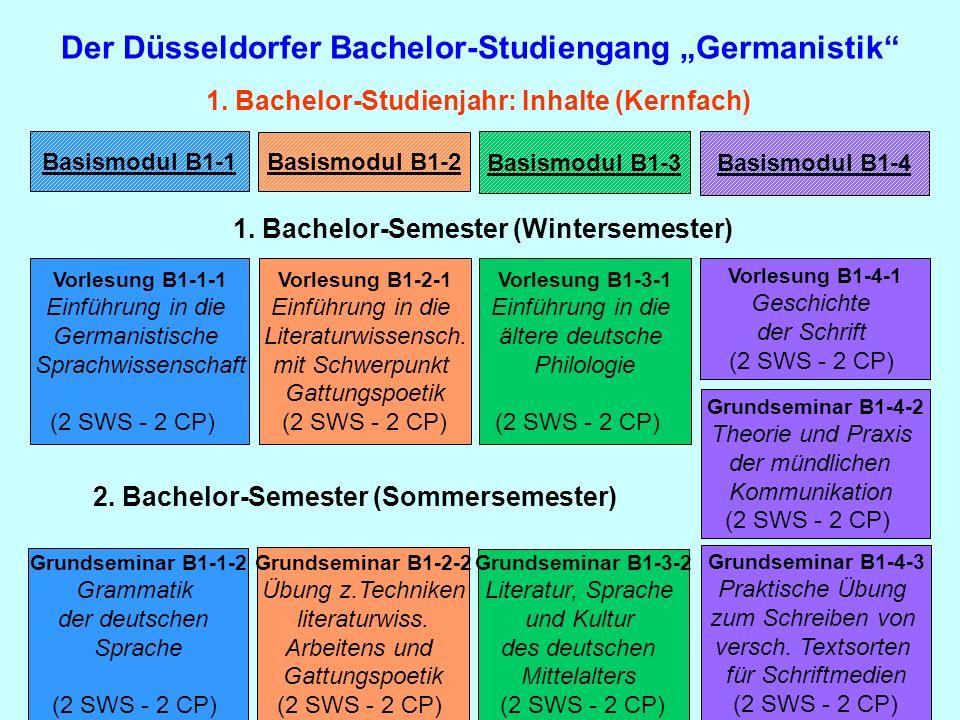 Der Düsseldorfer Bachelor-Studiengang Germanistik 1. Bachelor-Studienjahr: Inhalte (Kernfach) Basismodul B1-1 Basismodul B1-2 Basismodul B1-3 Basismod