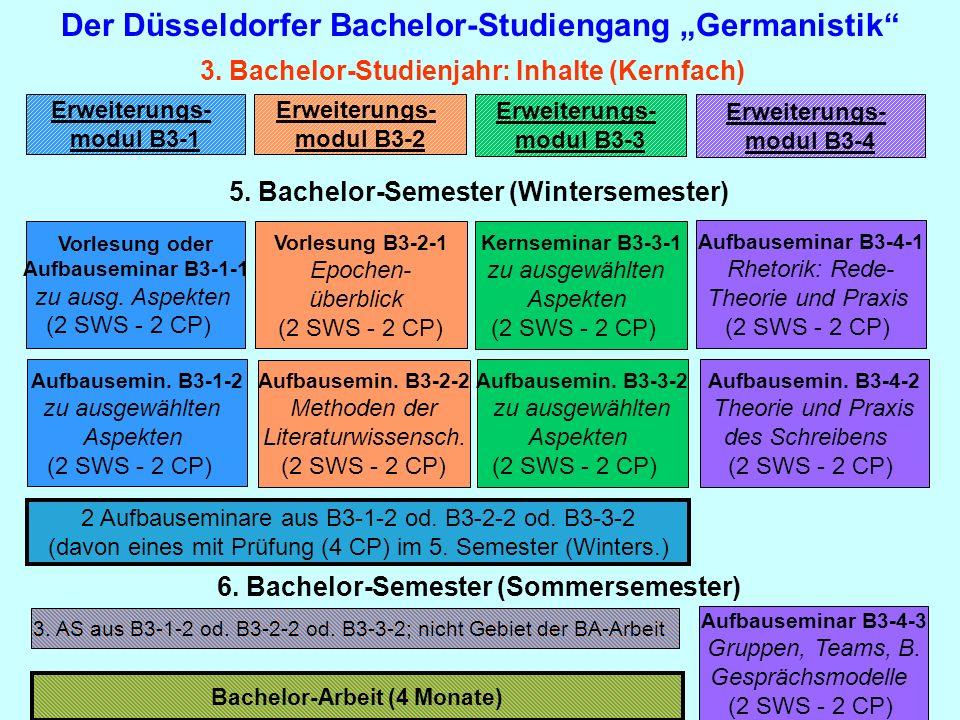 Der Düsseldorfer Bachelor-Studiengang Germanistik 3. Bachelor-Studienjahr: Inhalte (Kernfach) Erweiterungs- modul B3-1 Erweiterungs- modul B3-2 Erweit