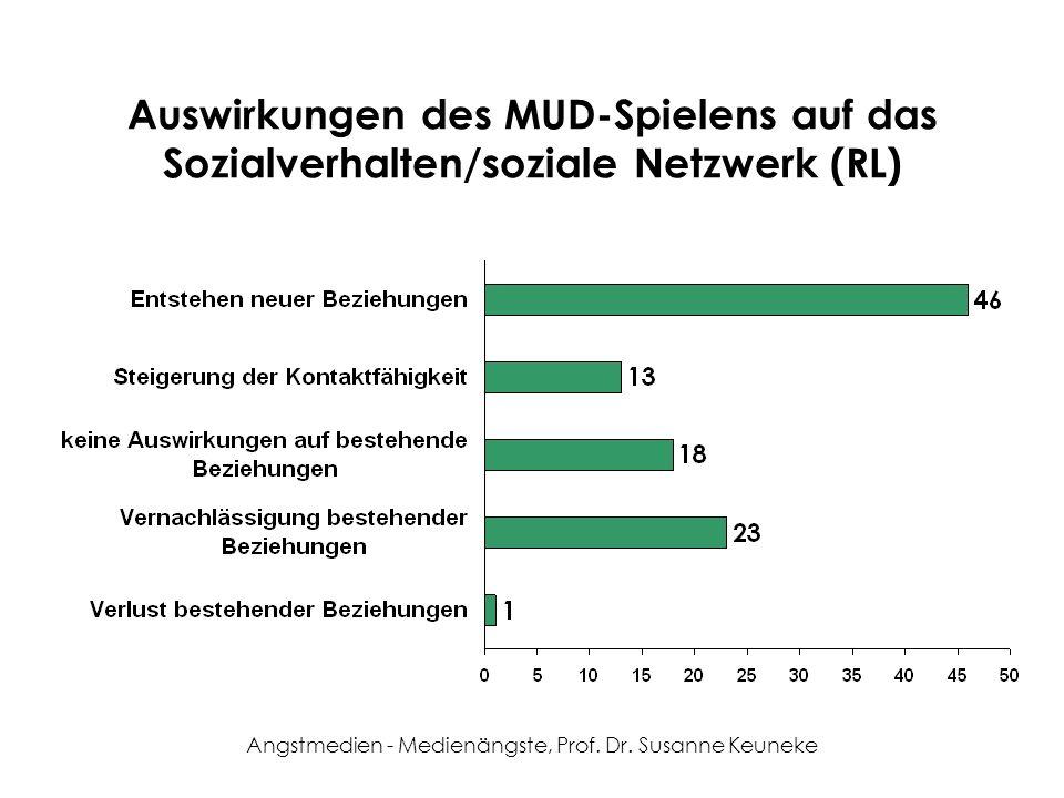 Angstmedien - Medienängste, Prof. Dr. Susanne Keuneke Auswirkungen des MUD-Spielens auf das Sozialverhalten/soziale Netzwerk (RL)