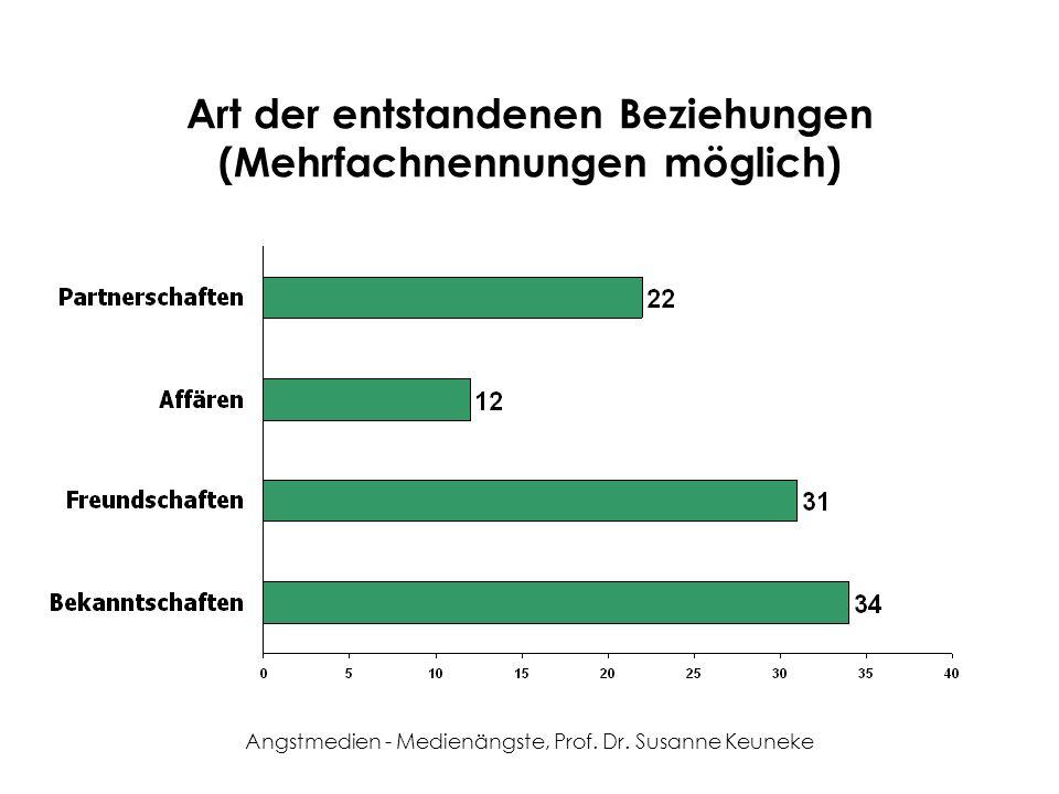 Angstmedien - Medienängste, Prof. Dr. Susanne Keuneke Art der entstandenen Beziehungen (Mehrfachnennungen möglich)