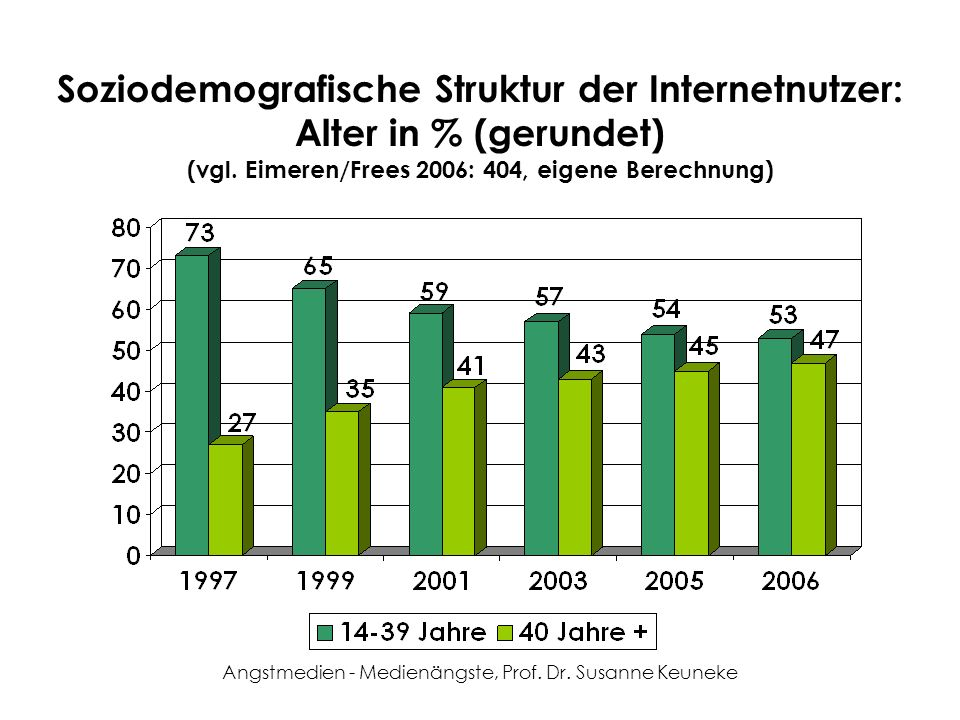 Angstmedien - Medienängste, Prof. Dr. Susanne Keuneke Soziodemografische Struktur der Internetnutzer: Alter in % (gerundet) (vgl. Eimeren/Frees 2006: