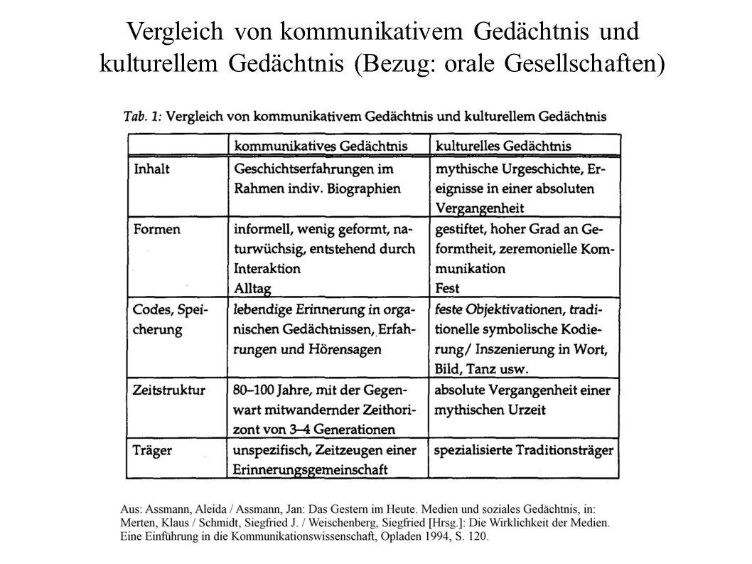 Vergleich von kommunikativem Gedächtnis und kulturellem Gedächtnis (Bezug: orale Gesellschaften)
