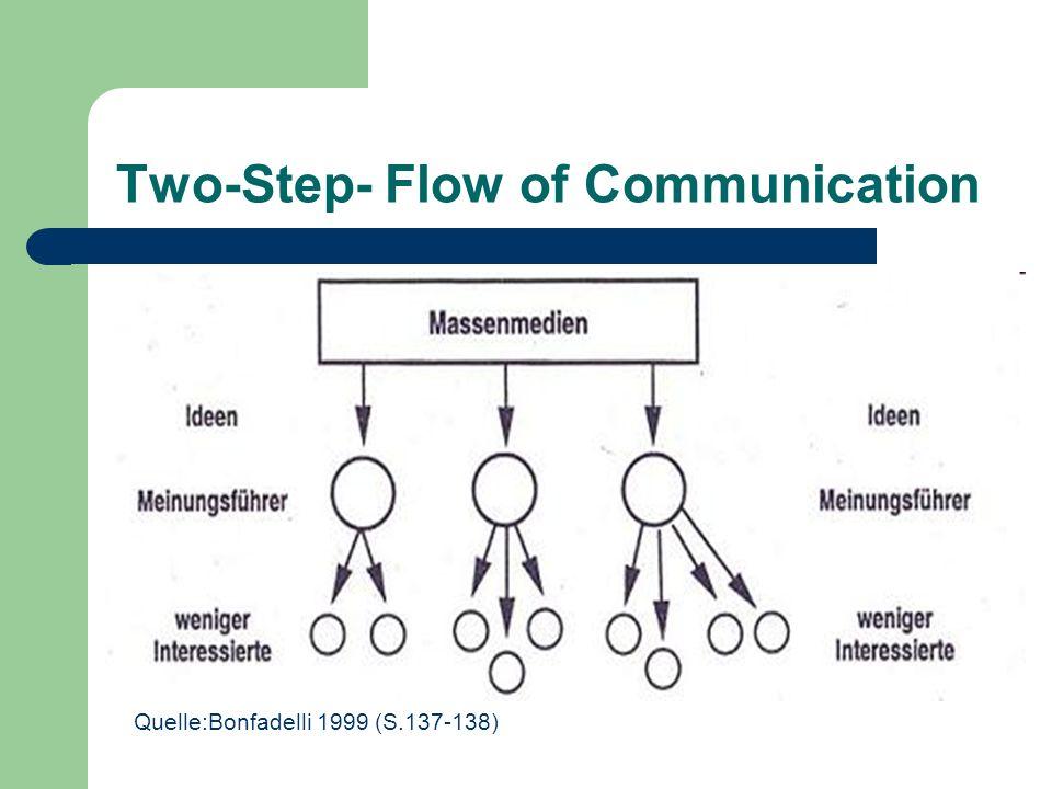 Two-Step- Flow of Communication Quelle:Bonfadelli 1999 (S.137-138)