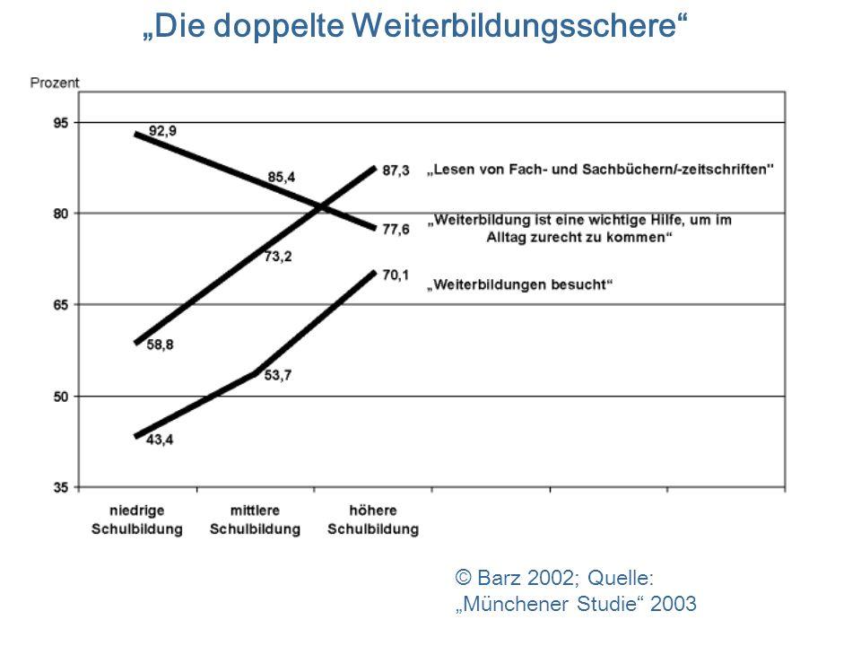 3. November 2004Vorlesung Bildungsmanagement - Prof. Heiner Barz HHU Düsseldorf - 14 Die doppelte Weiterbildungsschere © Barz 2002; Quelle: Münchener