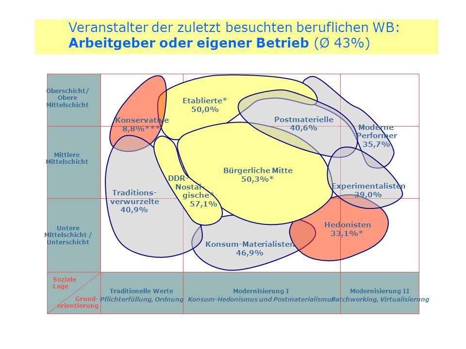 Oberschicht/ Obere Mittelschicht Mittlere Mittelschicht Untere Mittelschicht / Unterschicht Soziale Lage Grund- orientierung Traditionelle Werte Pflic