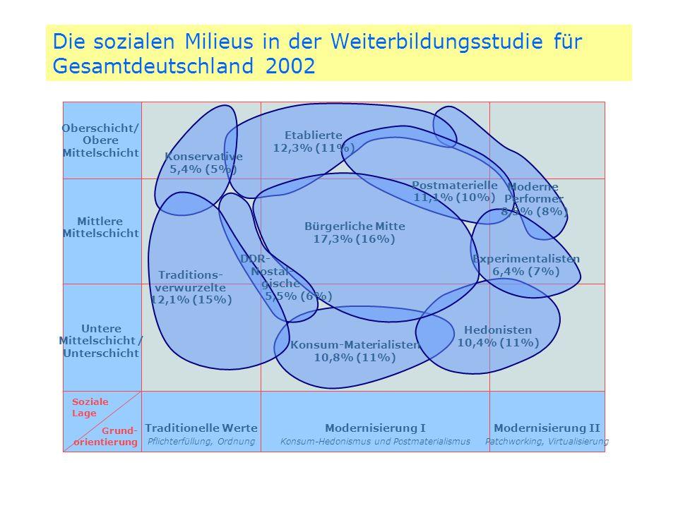 Die sozialen Milieus in der Weiterbildungsstudie für Gesamtdeutschland 2002 Oberschicht/ Obere Mittelschicht Mittlere Mittelschicht Untere Mittelschic