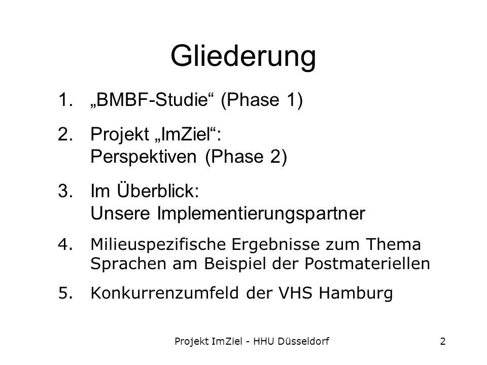 Projekt ImZiel - HHU Düsseldorf2 Gliederung 1.BMBF-Studie (Phase 1) 2.Projekt ImZiel: Perspektiven (Phase 2) 3.Im Überblick: Unsere Implementierungspartner 4.Milieuspezifische Ergebnisse zum Thema Sprachen am Beispiel der Postmateriellen 5.Konkurrenzumfeld der VHS Hamburg