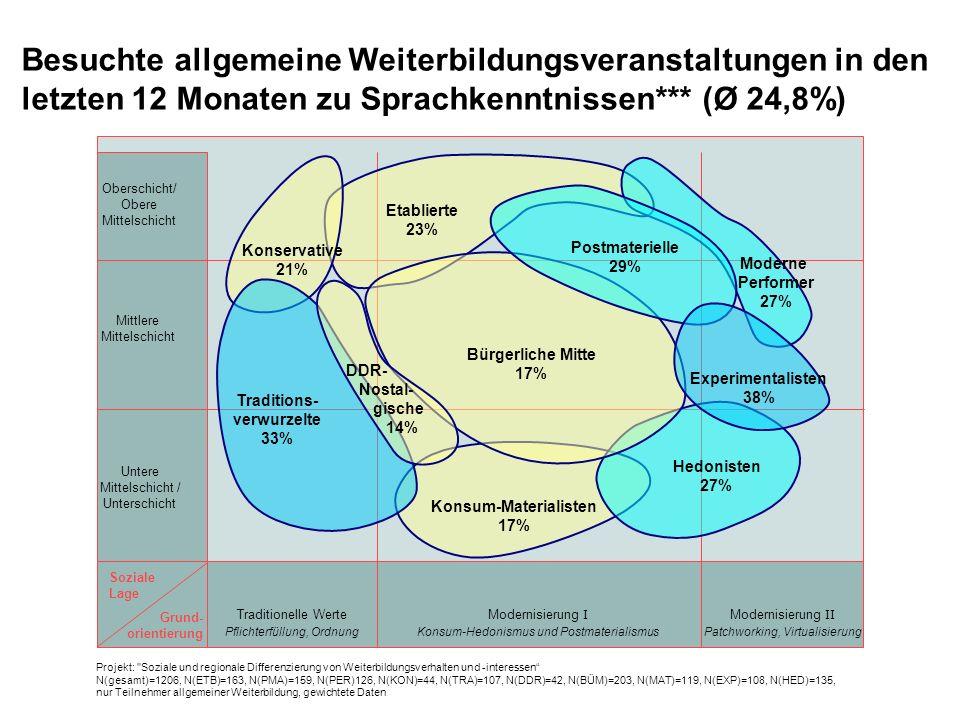 Besuchte allgemeine Weiterbildungsveranstaltungen in den letzten 12 Monaten zu Sprachkenntnissen*** (Ø 24,8%) Oberschicht/ Obere Mittelschicht Mittlere Mittelschicht Untere Mittelschicht / Unterschicht Soziale Lage Grund- orientierung Traditionelle Werte Pflichterfüllung, Ordnung Modernisierung II Patchworking, Virtualisierung Modernisierung I Konsum-Hedonismus und Postmaterialismus DDR- Nostal- gische 14% Konsum-Materialisten 17% Postmaterielle 29% Etablierte 23% Hedonisten 27% Experimentalisten 38% Moderne Performer 27% Konservative 21% Traditions- verwurzelte 33% Bürgerliche Mitte 17% Projekt: Soziale und regionale Differenzierung von Weiterbildungsverhalten und -interessen N(gesamt)=1206, N(ETB)=163, N(PMA)=159, N(PER)126, N(KON)=44, N(TRA)=107, N(DDR)=42, N(BÜM)=203, N(MAT)=119, N(EXP)=108, N(HED)=135, nur Teilnehmer allgemeiner Weiterbildung, gewichtete Daten