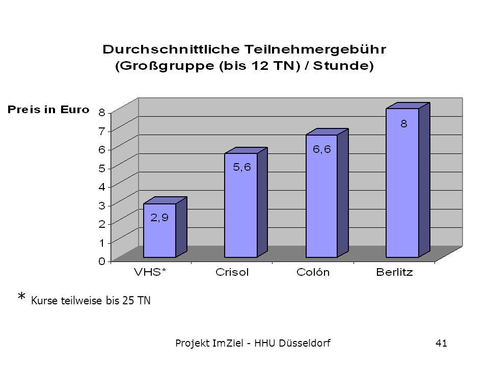 Projekt ImZiel - HHU Düsseldorf41 * Kurse teilweise bis 25 TN
