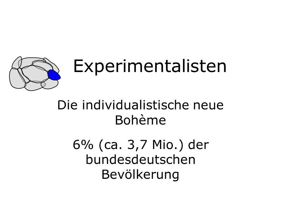 Experimentalisten Die individualistische neue Bohème 6% (ca.