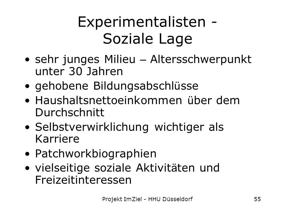 Projekt ImZiel - HHU Düsseldorf55 Experimentalisten - Soziale Lage sehr junges Milieu – Altersschwerpunkt unter 30 Jahren gehobene Bildungsabschl ü sse Haushaltsnettoeinkommen ü ber dem Durchschnitt Selbstverwirklichung wichtiger als Karriere Patchworkbiographien vielseitige soziale Aktivit ä ten und Freizeitinteressen