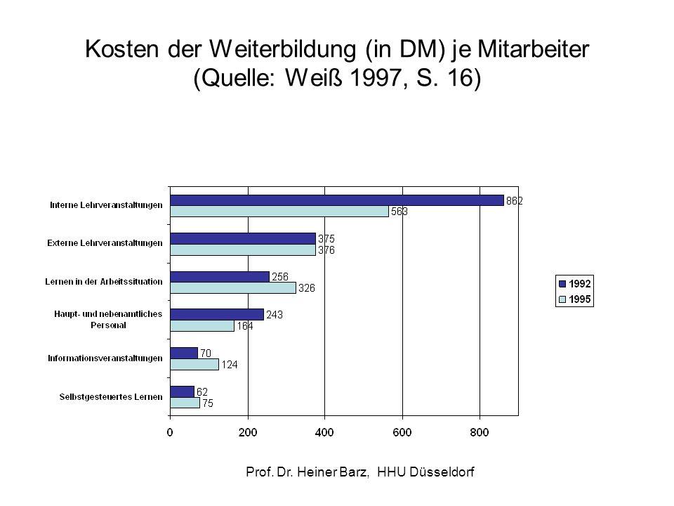 Prof. Dr. Heiner Barz, HHU Düsseldorf Kosten der Weiterbildung (in DM) je Mitarbeiter (Quelle: Weiß 1997, S. 16)