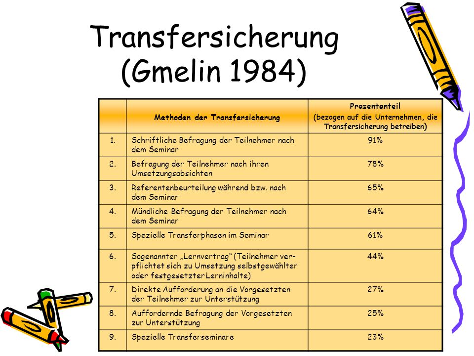 Transfersicherung (Gmelin 1984) Methoden der Transfersicherung Prozentanteil (bezogen auf die Unternehmen, die Transfersicherung betreiben ) 1.Schriftliche Befragung der Teilnehmer nach dem Seminar 91% 2.Befragung der Teilnehmer nach ihren Umsetzungsabsichten 78% 3.Referentenbeurteilung während bzw.