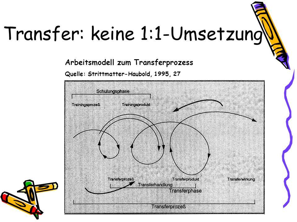 Transfer: keine 1:1-Umsetzung Arbeitsmodell zum Transferprozess Quelle: Strittmatter-Haubold, 1995, 27