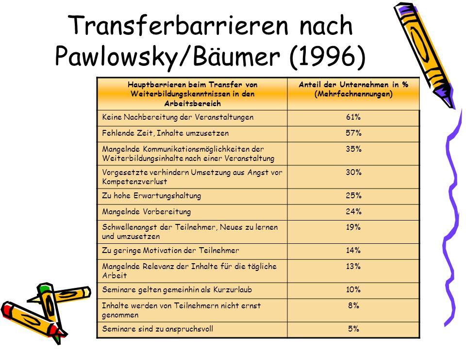 Bilhuber, Eva: Unterstützung von Lerntransfer im Rahmen der betrieblichen Weiterbildungsorganisation.