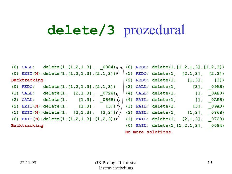 22.11.99GK Prolog - Rekursive Listenverarbeitung 15 delete/3 prozedural (0) CALL: delete(1,[1,2,1,3], _0084) (0) EXIT(N):delete(1,[1,2,1,3],[2,1,3]) Backtracking (0) REDO: delete(1,[1,2,1,3],[2,1,3]) (1) CALL: delete(1, [2,1,3], _0728) (2) CALL: delete(1, [1,3], _0868) (2) EXIT(N):delete(1, [1,3], [3]) (1) EXIT(N):delete(1, [2,1,3], [2,3]) (0) EXIT(N):delete(1,[1,2,1,3],[1,2,3]) Backtracking (0) REDO: delete(1,[1,2,1,3],[1,2,3]) (1) REDO: delete(1, [2,1,3], [2,3]) (2) REDO: delete(1, [1,3], [3]) (3) CALL: delete(1, [3], _09A8) (4) CALL: delete(1, [], _0AE8) (4) FAIL: delete(1, [], _0AE8) (3) FAIL: delete(1, [3], _09A8) (2) FAIL: delete(1, [1,3], _0868) (1) FAIL: delete(1, [2,1,3], _0728) (0) FAIL: delete(1,[1,2,1,3], _0084) No more solutions.