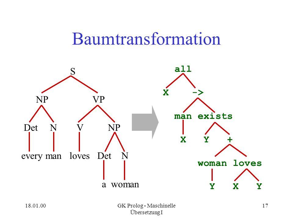 18.01.00GK Prolog - Maschinelle Übersetzung I 17 Baumtransformation S NP VP Det N V NP every man loves Det N a woman all X -> man exists X Y + woman l