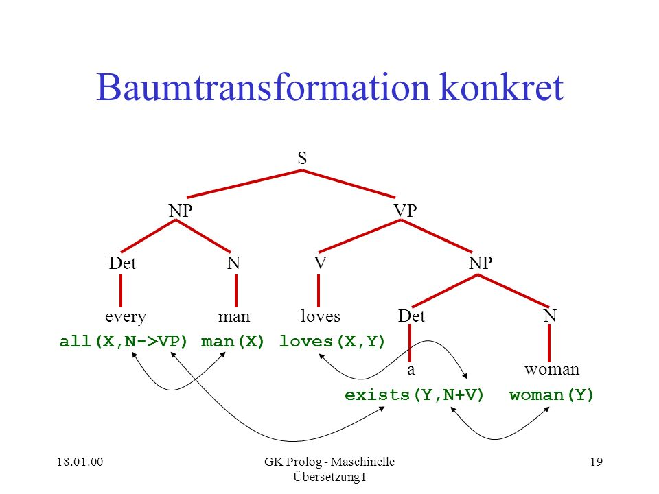18.01.00GK Prolog - Maschinelle Übersetzung I 20 Baumtransformation konkreter S NP VP Det N V NP every man loves Det N all(X,N->VP) man(X) loves(X,Y) a woman exists(Y,N+V) woman(Y)