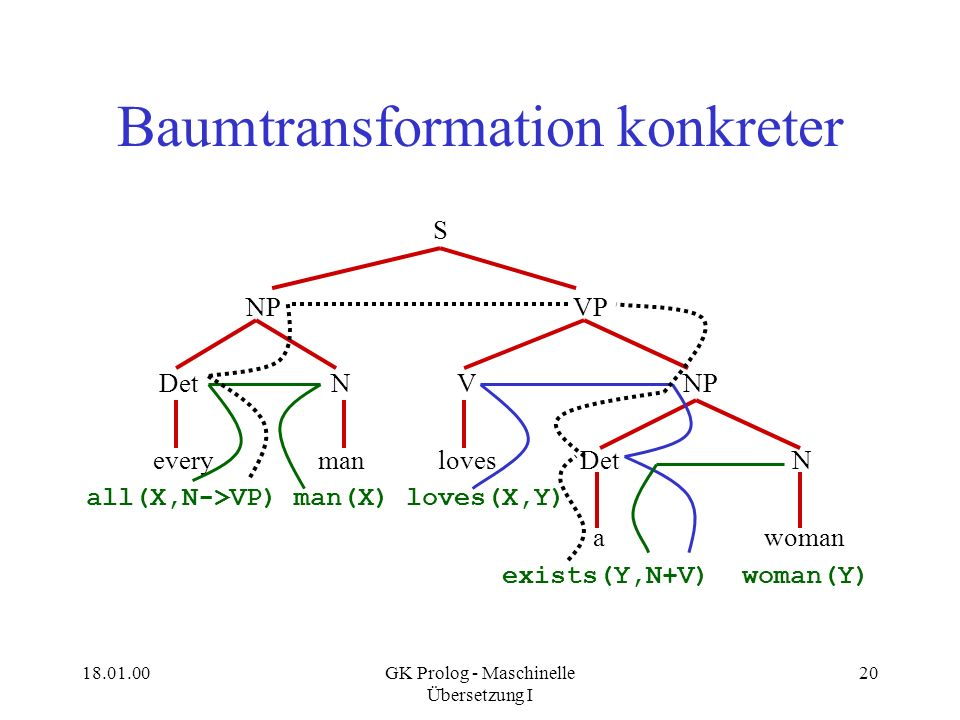 18.01.00GK Prolog - Maschinelle Übersetzung I 20 Baumtransformation konkreter S NP VP Det N V NP every man loves Det N all(X,N->VP) man(X) loves(X,Y)