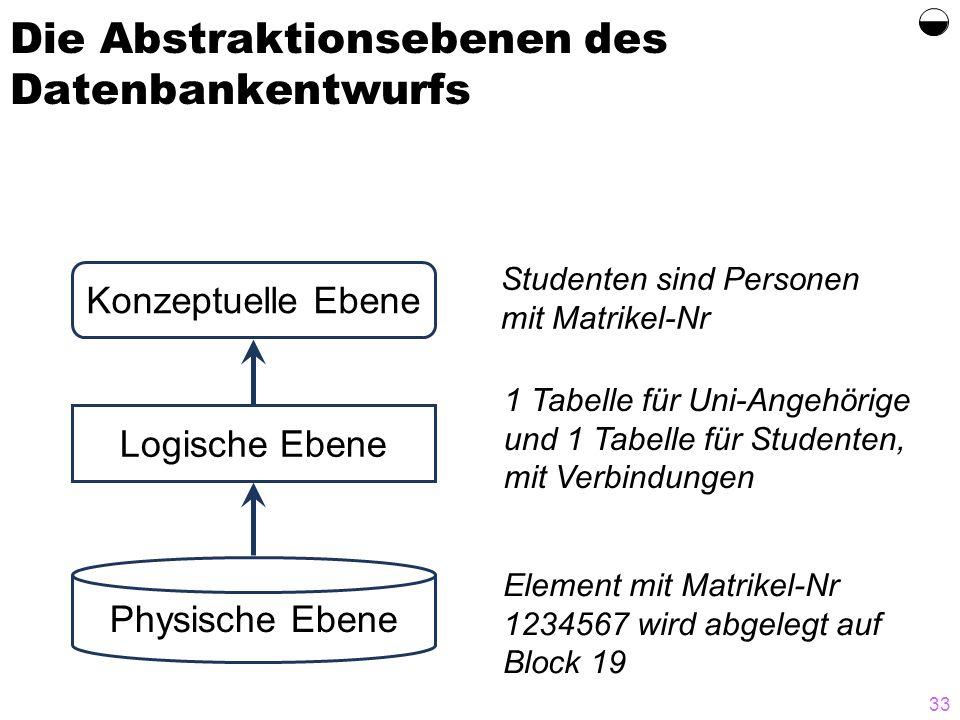 33 Element mit Matrikel-Nr 1234567 wird abgelegt auf Block 19 1 Tabelle für Uni-Angehörige und 1 Tabelle für Studenten, mit Verbindungen Studenten sin