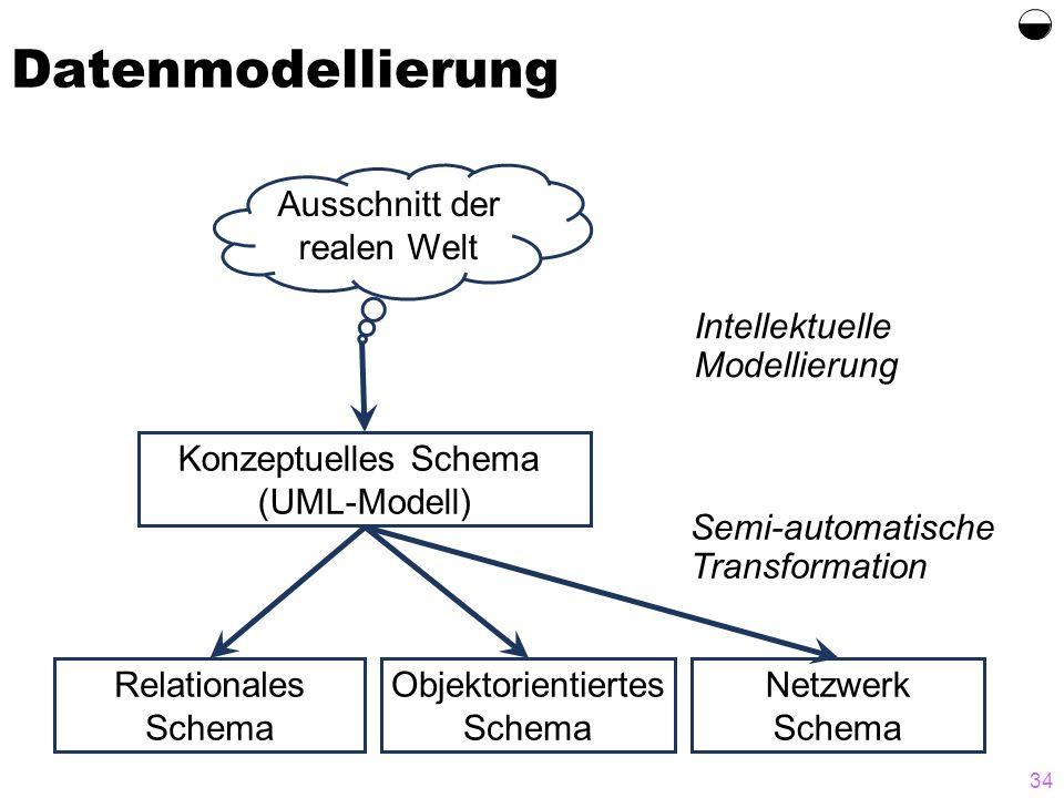 34 Datenmodellierung Ausschnitt der realen Welt Konzeptuelles Schema (UML-Modell) Relationales Schema Objektorientiertes Schema Netzwerk Schema Intell