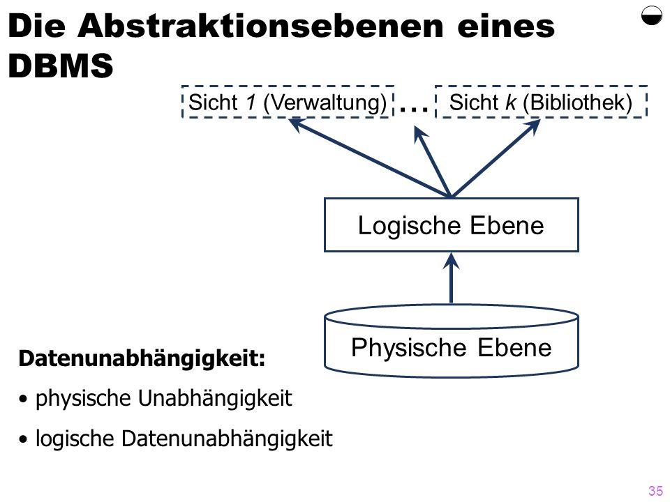 35 Die Abstraktionsebenen eines DBMS Datenunabhängigkeit: physische Unabhängigkeit logische Datenunabhängigkeit Sicht 1 (Verwaltung)Sicht k (Bibliothe