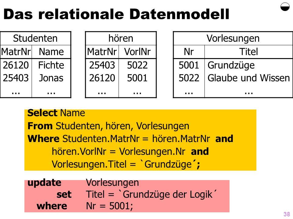 38 Das relationale Datenmodell Studenten MatrNrName 26120 25403... Fichte Jonas... hören MatrNrVorlNr 25403 26120... 5022 5001... Vorlesungen NrTitel