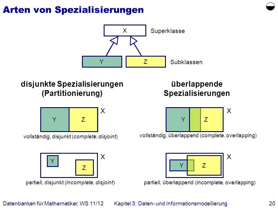 Datenbanken für Mathematiker, WS 11/12Kapitel 3: Daten- und Informationsmodellierung20 Arten von Spezialisierungen X YZ disjunkte Spezialisierungen (Partitionierung) Subklassen überlappende Spezialisierungen vollständig, disjunkt (complete, disjoint) YZ X YZ X vollständig, überlappend (complete, overlapping) partiell, disjunkt (incomplete, disjoint) Y Z X Y Z X partiell, überlappend (incomplete, overlapping) Superklasse