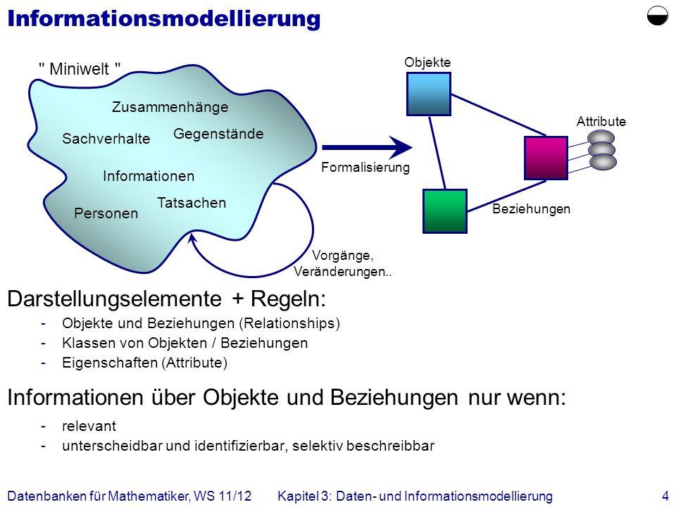 Datenbanken für Mathematiker, WS 11/12Kapitel 3: Daten- und Informationsmodellierung4 Informationsmodellierung Darstellungselemente + Regeln: -Objekte und Beziehungen (Relationships) -Klassen von Objekten / Beziehungen -Eigenschaften (Attribute) Informationen über Objekte und Beziehungen nur wenn: -relevant -unterscheidbar und identifizierbar, selektiv beschreibbar Zusammenhänge Sachverhalte Gegenstände Informationen Personen Tatsachen Formalisierung Objekte Beziehungen Attribute Vorgänge, Veränderungen..