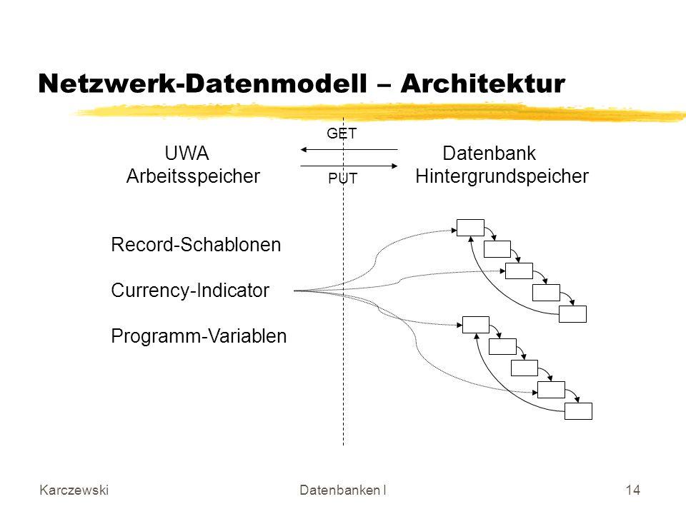 KarczewskiDatenbanken I14 Netzwerk-Datenmodell – Architektur UWA Datenbank Arbeitsspeicher Hintergrundspeicher Record-Schablonen Currency-Indicator Pr