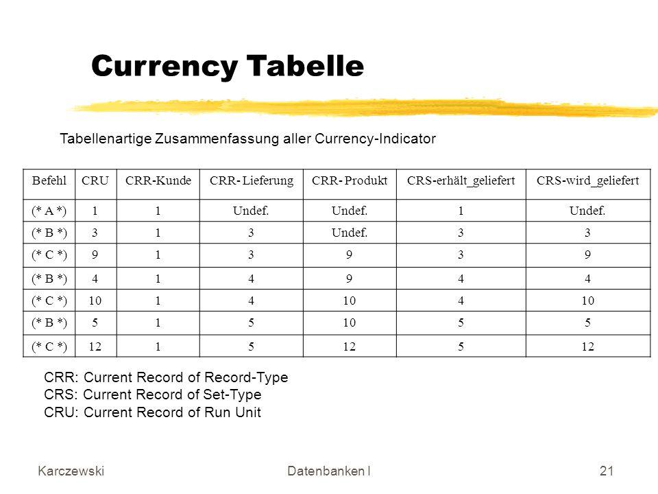 KarczewskiDatenbanken I21 Currency Tabelle BefehlCRUCRR-KundeCRR- LieferungCRR- ProduktCRS-erhält_geliefertCRS-wird_geliefert (* A *)11Undef. 1 (* B *