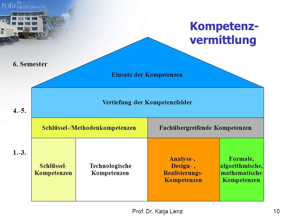 Prof. Dr. Katja Lenz10 Einsatz der Kompetenzen 1.-3. 4.-5. 6. Semester Schlüssel- Kompetenzen Vertiefung der Kompetenzfelder Schlüssel-/Methodenkompet