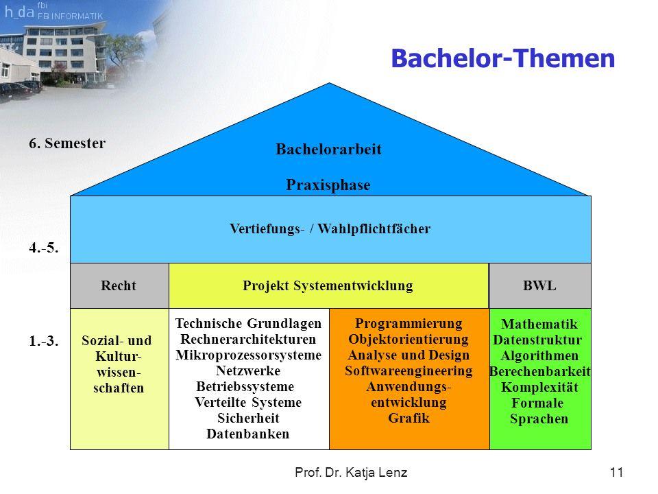 Prof. Dr. Katja Lenz11 Bachelorarbeit Praxisphase 1.-3. 4.-5. 6. Semester Sozial- und Kultur- wissen- schaften Vertiefungs- / Wahlpflichtfächer Projek