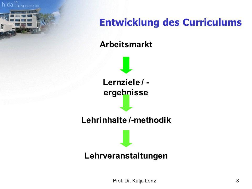 Prof. Dr. Katja Lenz8 Arbeitsmarkt Lernziele / - ergebnisse Lehrinhalte /-methodik Lehrveranstaltungen Entwicklung des Curriculums