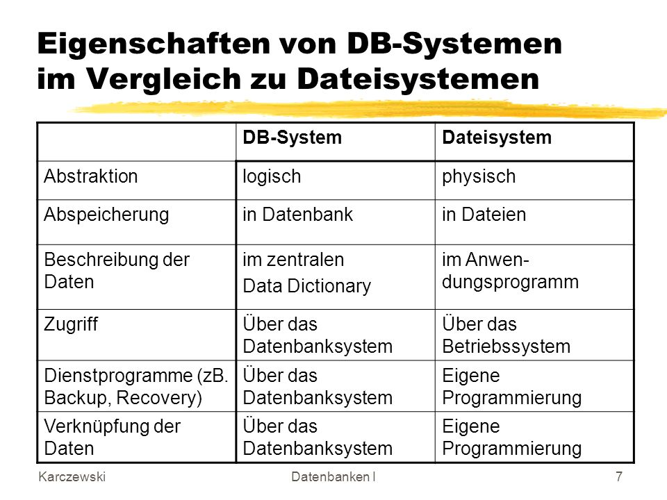 KarczewskiDatenbanken I7 Eigenschaften von DB-Systemen im Vergleich zu Dateisystemen DB-SystemDateisystem Abstraktionlogischphysisch Abspeicherungin D