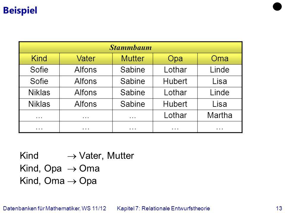 Datenbanken für Mathematiker, WS 11/12Kapitel 7: Relationale Entwurfstheorie13 Beispiel Kind Vater, Mutter Kind, Opa Oma Kind, Oma Opa Stammbaum KindV