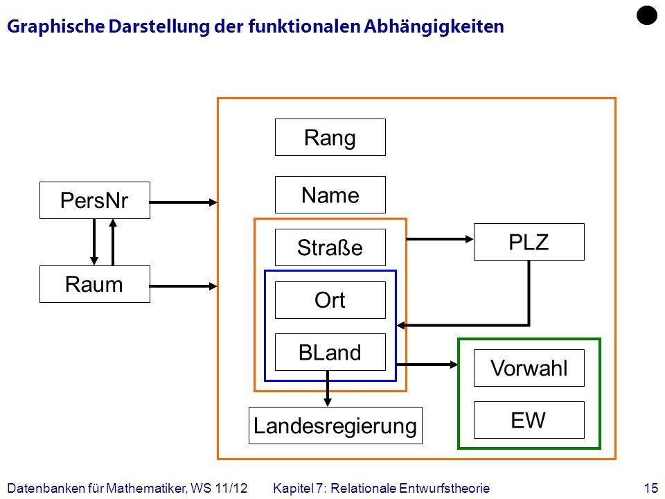 Datenbanken für Mathematiker, WS 11/12Kapitel 7: Relationale Entwurfstheorie15 Graphische Darstellung der funktionalen Abhängigkeiten Landesregierung