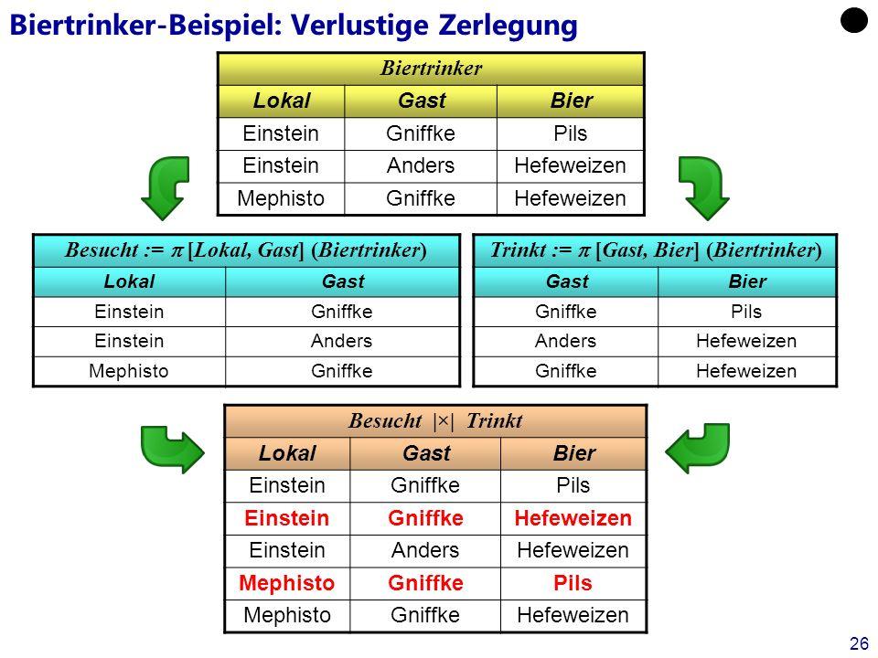 Datenbanken für Mathematiker, WS 11/12Kapitel 7: Relationale Entwurfstheorie26 Biertrinker-Beispiel: Verlustige Zerlegung Biertrinker LokalGastBier Ei