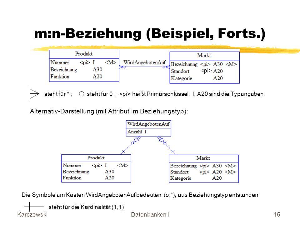 KarczewskiDatenbanken I15 steht für * ;steht für 0 ; heißt Primärschlüssel; I, A20 sind die Typangaben.