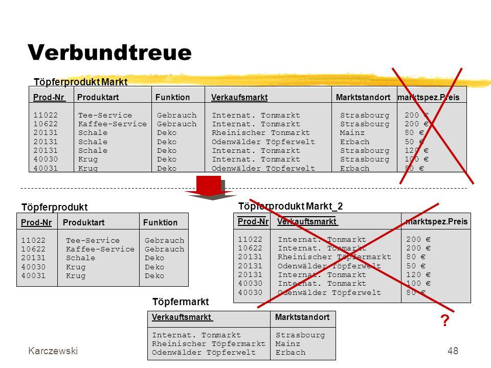 KarczewskiDatenbanken I48 Verbundtreue Töpferprodukt Markt Prod-Nr Produktart Funktion Verkaufsmarkt Marktstandort marktspez.Preis 11022 Tee-Service Gebrauch Internat.