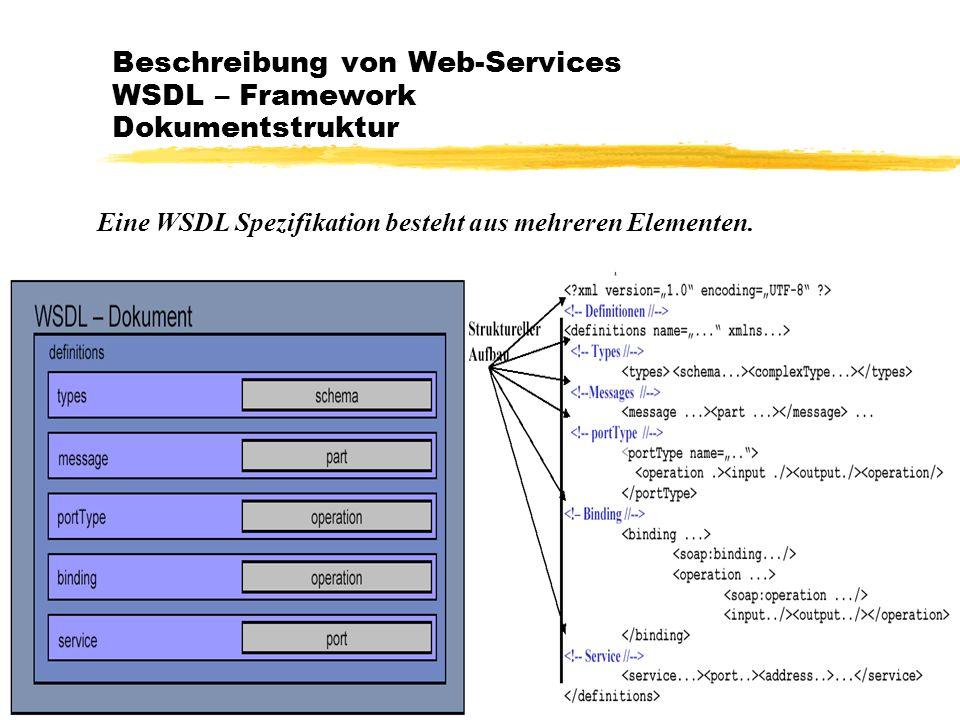 Karczewski IT-Architekturen, Datenbanken und Connectivity19 Beschreibung von Web-Services WSDL – Framework Dokumentstruktur Eine WSDL Spezifikation be