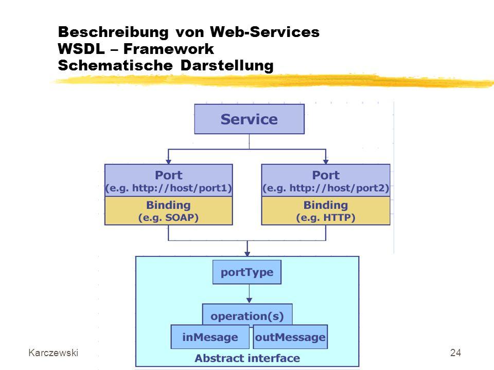 Karczewski IT-Architekturen, Datenbanken und Connectivity24 Beschreibung von Web-Services WSDL – Framework Schematische Darstellung
