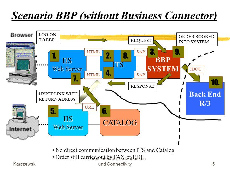 Karczewski IT-Architekturen, Datenbanken und Connectivity26 WSDL - Fazit Beschreibt nur Syntax, nicht die Semantik eines WS Kann nicht mehrere WS zusammenfassen Kann keine komplexeren Interaktionen außer Request/Response beschreiben Ist sowohl programmiersprachen- als auch plattform-unabhängig Ist in guten Tools bereits integriert