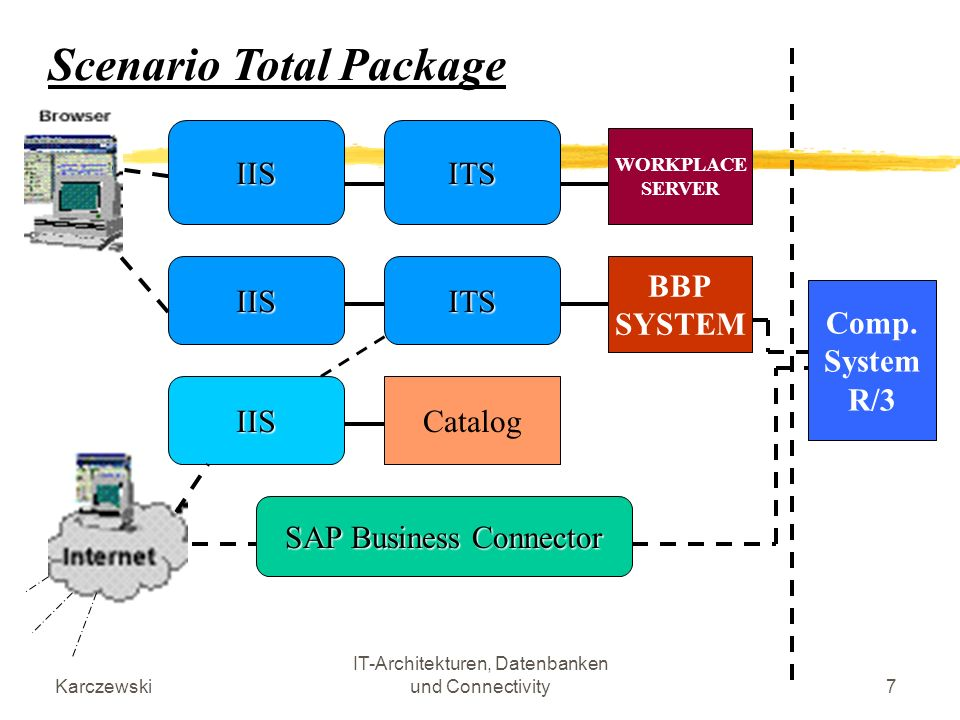 Karczewski IT-Architekturen, Datenbanken und Connectivity38 SOAP Aufbau: Eine SOAP-Spezifikation definiert eine XML-Grammatik, mit der strukturierte und typisierte Informationen zu einer Nachricht zusammengefasst werden können.
