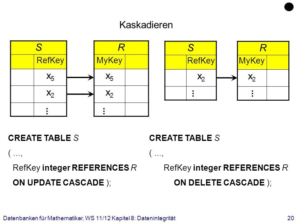 Datenbanken für Mathematiker, WS 11/12 Kapitel 8: Datenintegrität20 S RefKey x5x5 x2x2 R MyKey x5x5 x2x2 S RefKey x2x2 R MyKey x2x2 Kaskadieren CREATE