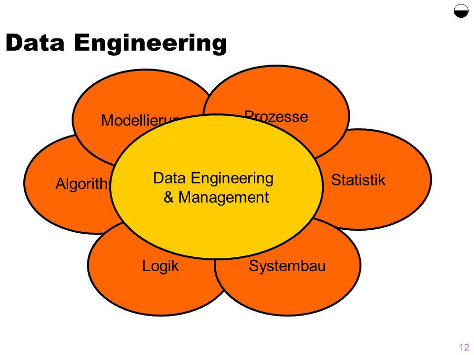 12 Data Engineering Statistik Algorithmen Logik Modellierung Systembau Prozesse Data Engineering & Management
