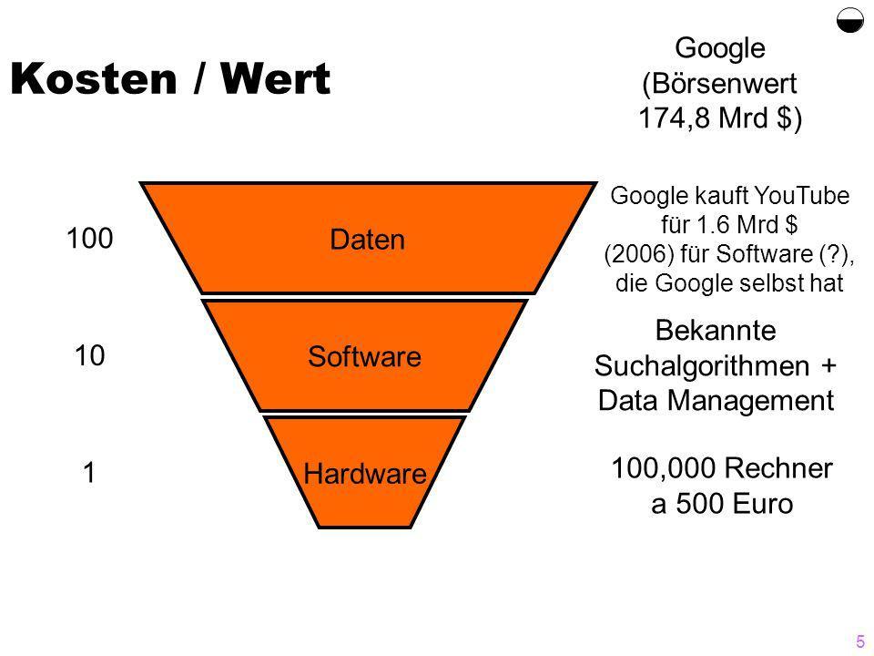5 Kosten / Wert Daten Software Hardware 100 10 1 Google (Börsenwert 174,8 Mrd $) 100,000 Rechner a 500 Euro Bekannte Suchalgorithmen + Data Management Google kauft YouTube für 1.6 Mrd $ (2006) für Software (?), die Google selbst hat