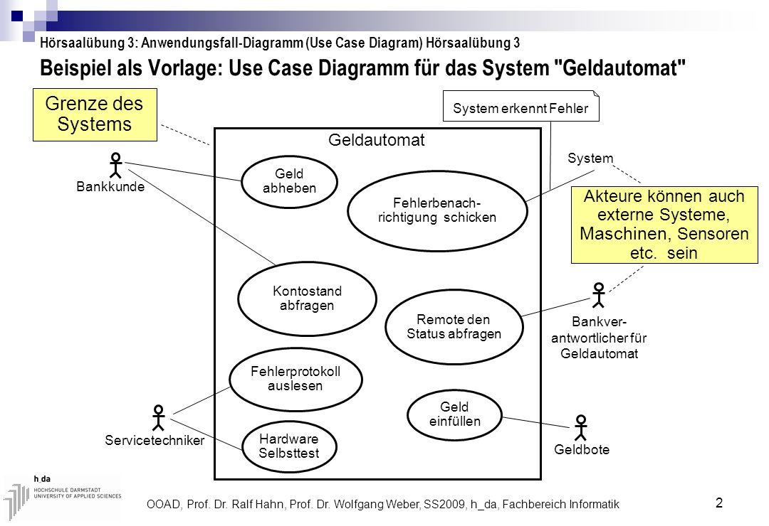 OOAD, Prof. Dr. Ralf Hahn, Prof. Dr. Wolfgang Weber, SS2009, h_da, Fachbereich Informatik 2 Beispiel als Vorlage: Use Case Diagramm für das System